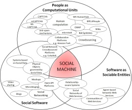 "''Social Machines"" paradigm as a result of the convergence of different visions"